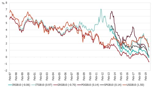 Figure 1: How low can developed market bond yields go…and for how long?