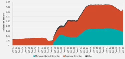 US Federal Reserve : Treasury and Mortgage-Backed Securities held