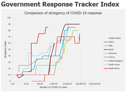 Government response tracker