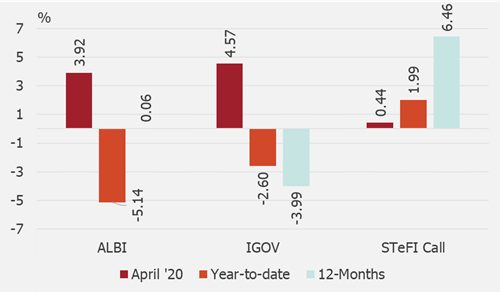 Total index returns for periods ending April 2020