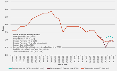 South African Fiscal Strength Score (1996-2023)